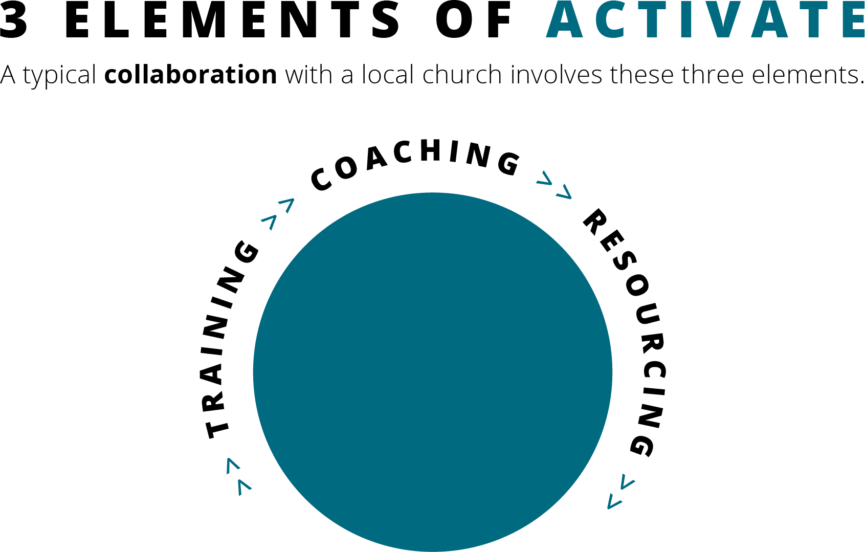 3 Elements of Activate